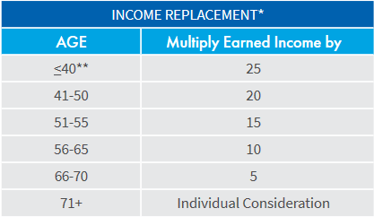 multiple of income guideline from AIG, maximum amount of life insurance you can get based on income